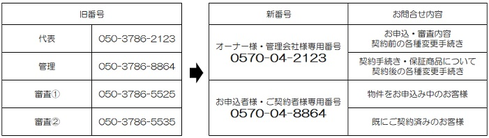 新日本信用保証|電話番号変更のお知らせ