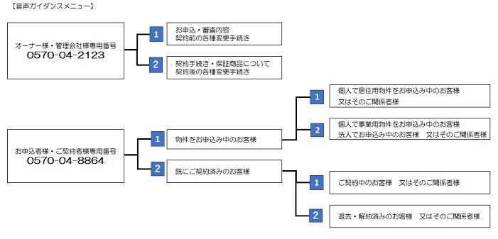新日本信用保証|音声ガイダンスメニュー