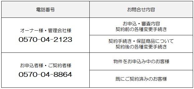 新日本信用保証 電話番号